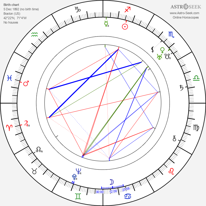 Cyril Ring - Astrology Natal Birth Chart