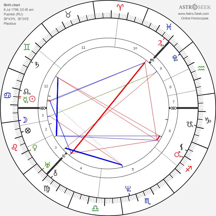 Czar of Russia Nicholas I - Astrology Natal Birth Chart