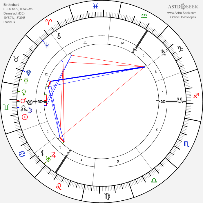 Czarina of Russia Alexandra - Astrology Natal Birth Chart