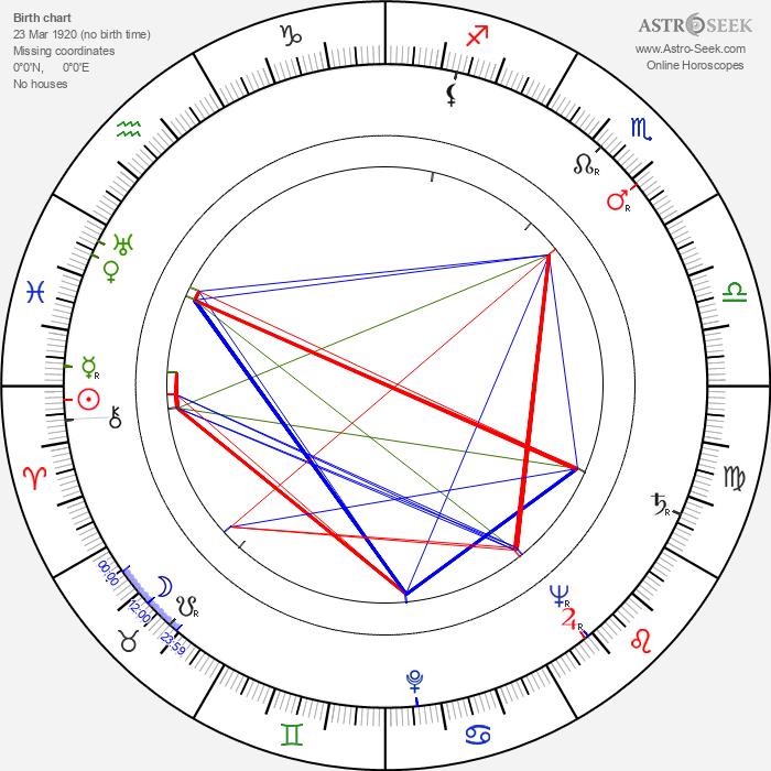 Czeslaw Mroczek - Astrology Natal Birth Chart