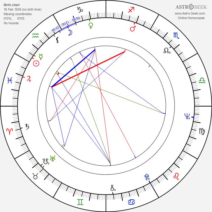 Czeslaw Niemen - Astrology Natal Birth Chart