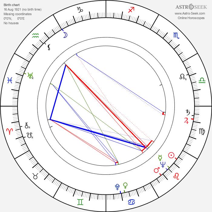 Czeslaw Przybyla - Astrology Natal Birth Chart