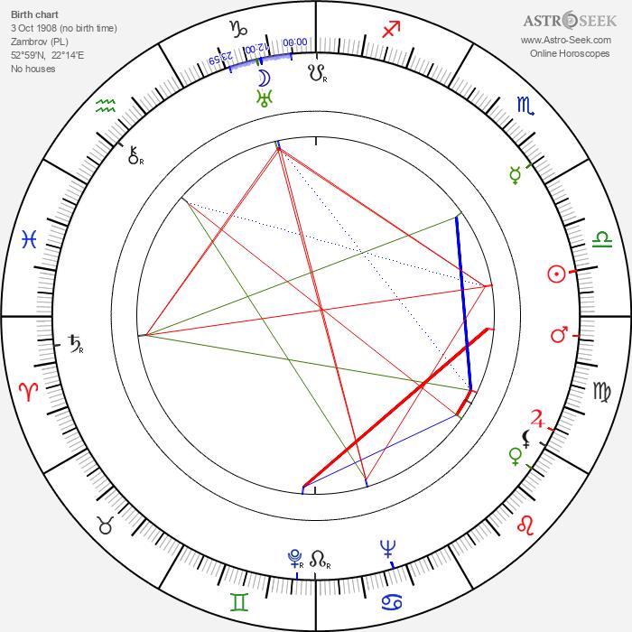 Czeslaw Roszkowski - Astrology Natal Birth Chart