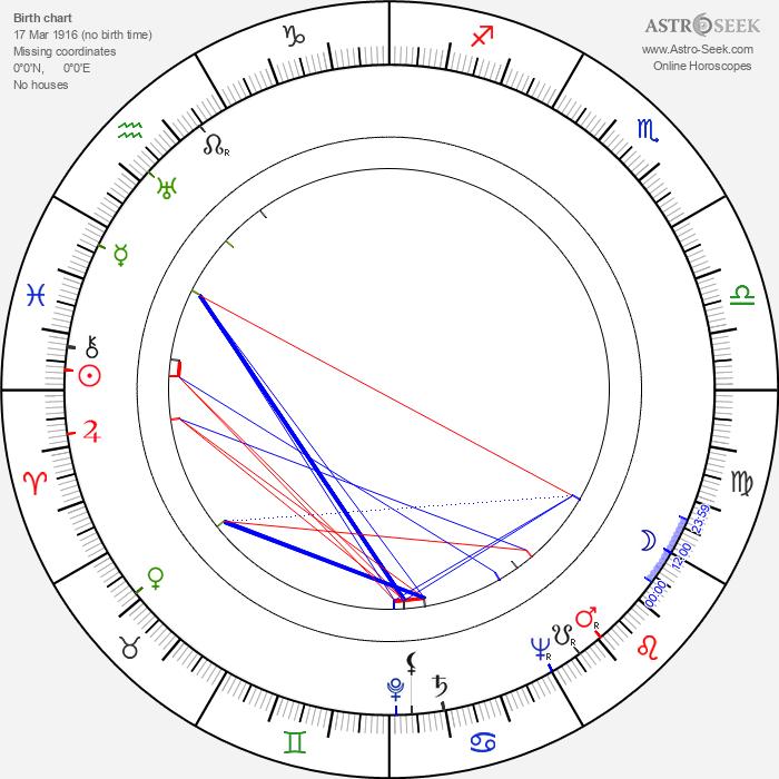 Czeslaw Wollejko - Astrology Natal Birth Chart