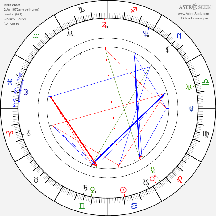 D. B. Shan - Astrology Natal Birth Chart