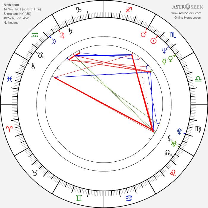 D. B. Sweeney - Astrology Natal Birth Chart