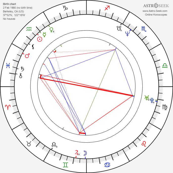 D. C. Douglas - Astrology Natal Birth Chart