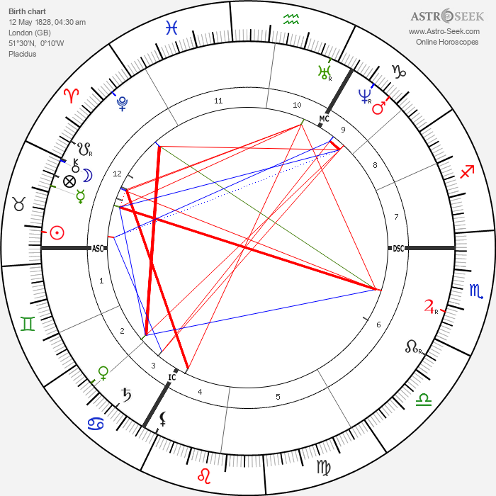 D. G. Rossetti - Astrology Natal Birth Chart