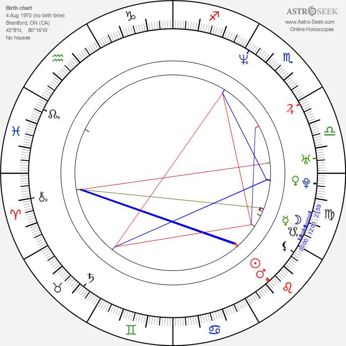 D. Gregor Hagey - Astrology Natal Birth Chart