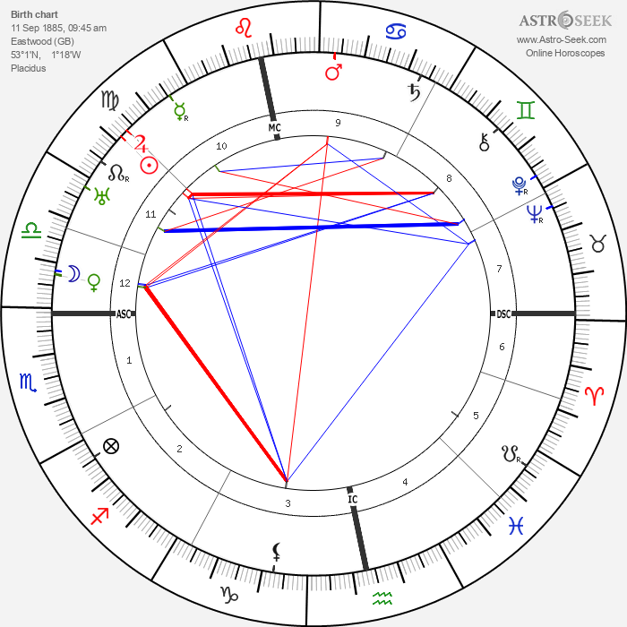 D. H. Lawrence - Astrology Natal Birth Chart