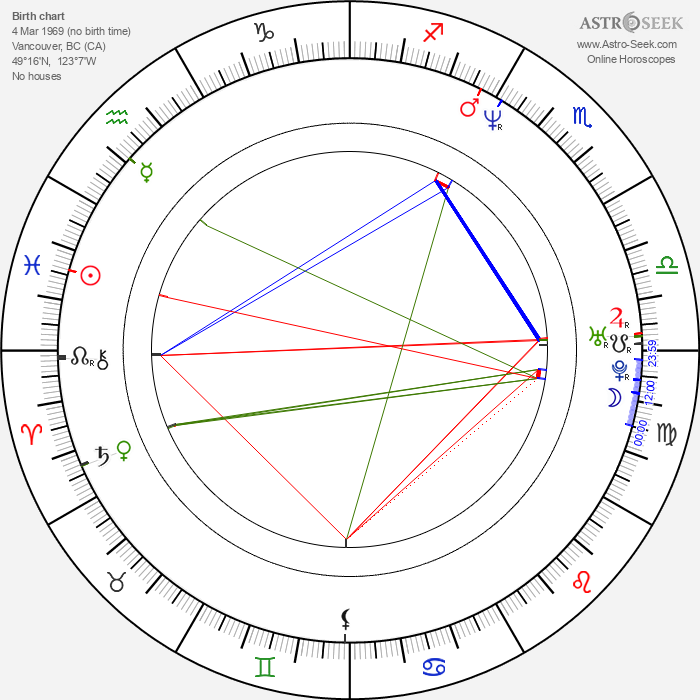 D. Harlan Cutshall - Astrology Natal Birth Chart