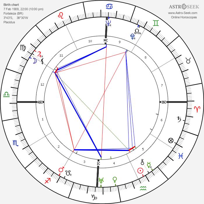 D. Helder Camara - Astrology Natal Birth Chart