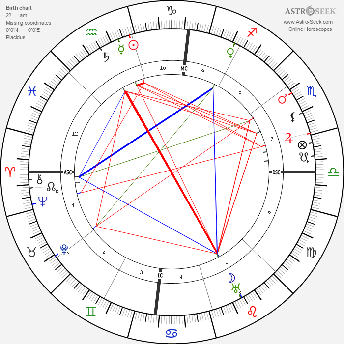 D. W. Griffith - Astrology Natal Birth Chart