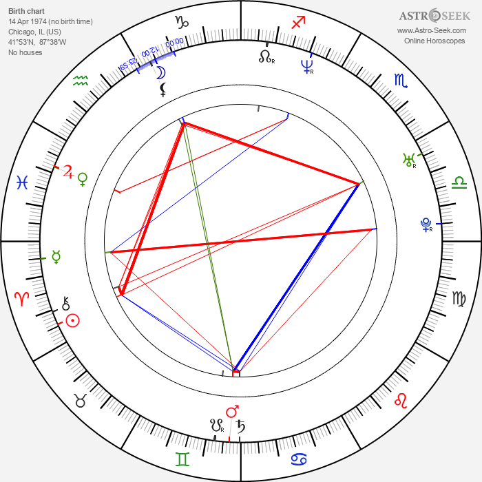 Da Brat - Astrology Natal Birth Chart