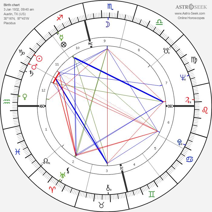 Dabney Coleman - Astrology Natal Birth Chart