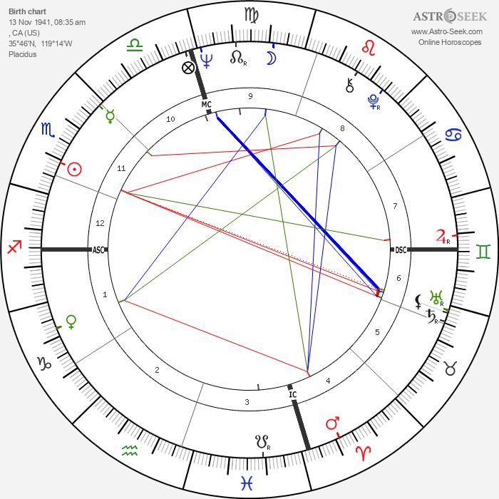 Dack Rambo - Astrology Natal Birth Chart