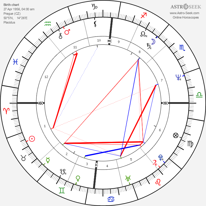 Dáda Patrasová - Astrology Natal Birth Chart