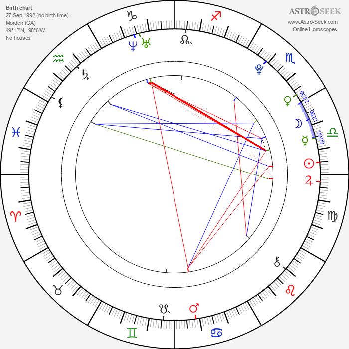 Daeg Faerch - Astrology Natal Birth Chart