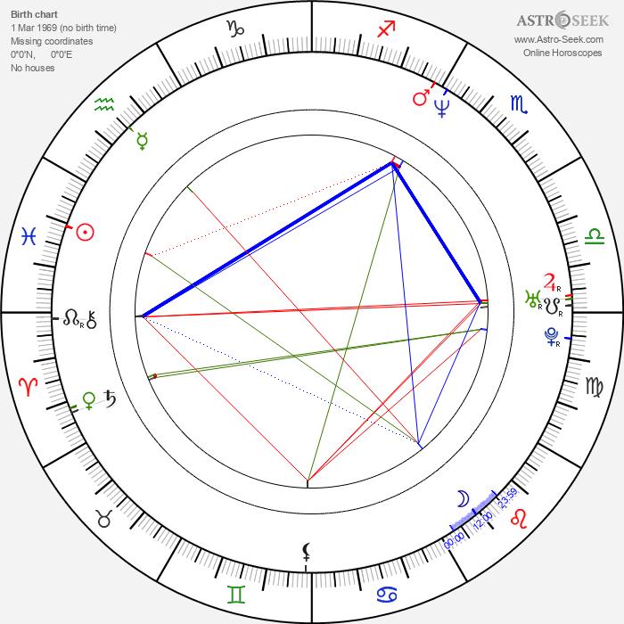 Dafydd Ieuan - Astrology Natal Birth Chart