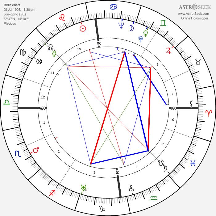 Dag Hammarskjöld - Astrology Natal Birth Chart