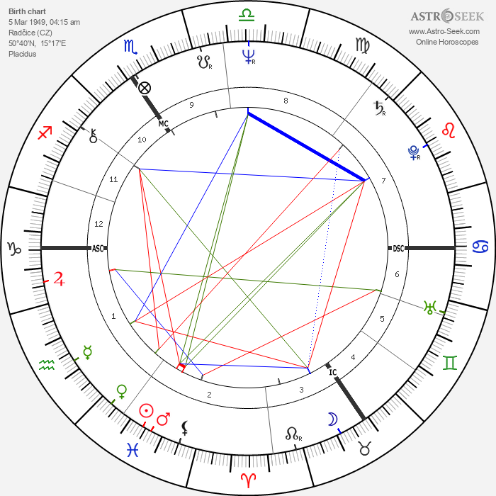 Dagmar Bláhová - Astrology Natal Birth Chart