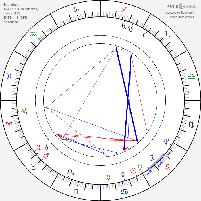 Dagmar Doubravská - Astrology Natal Birth Chart