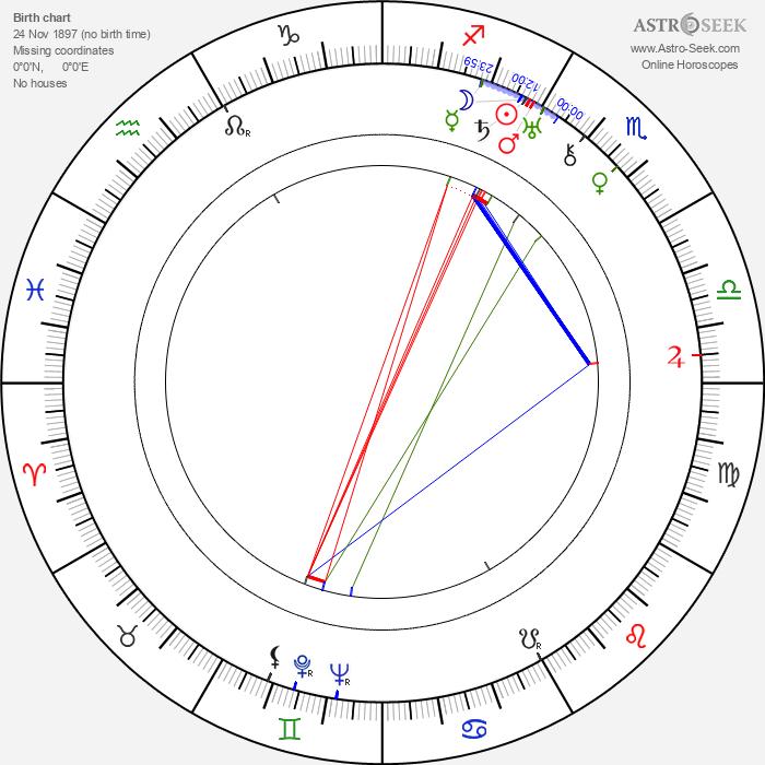 Dagmar Godowsky - Astrology Natal Birth Chart