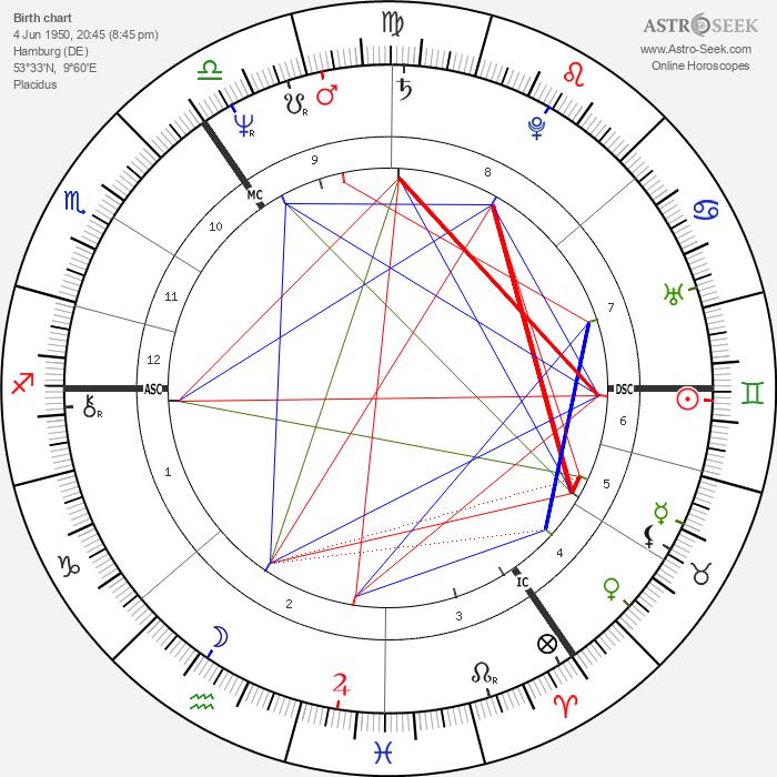 Dagmar Krause - Astrology Natal Birth Chart