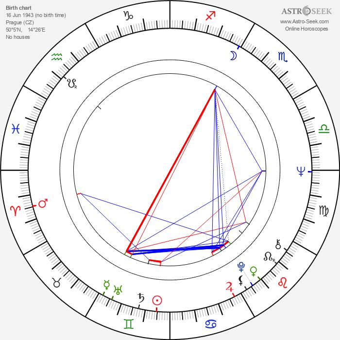 Dagmar Lassander - Astrology Natal Birth Chart