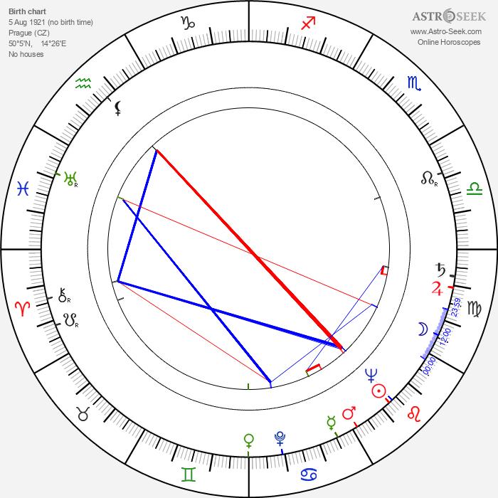 Dagmar Neumannová - Astrology Natal Birth Chart