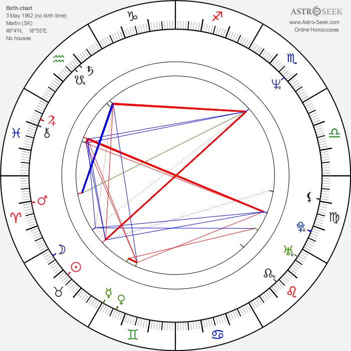 Dagmar Sanitrová - Astrology Natal Birth Chart