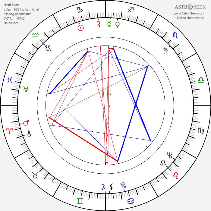 Dagmar Součková - Astrology Natal Birth Chart