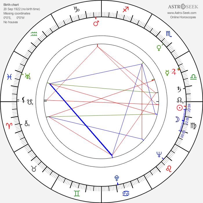 Dagmar Veselá - Astrology Natal Birth Chart