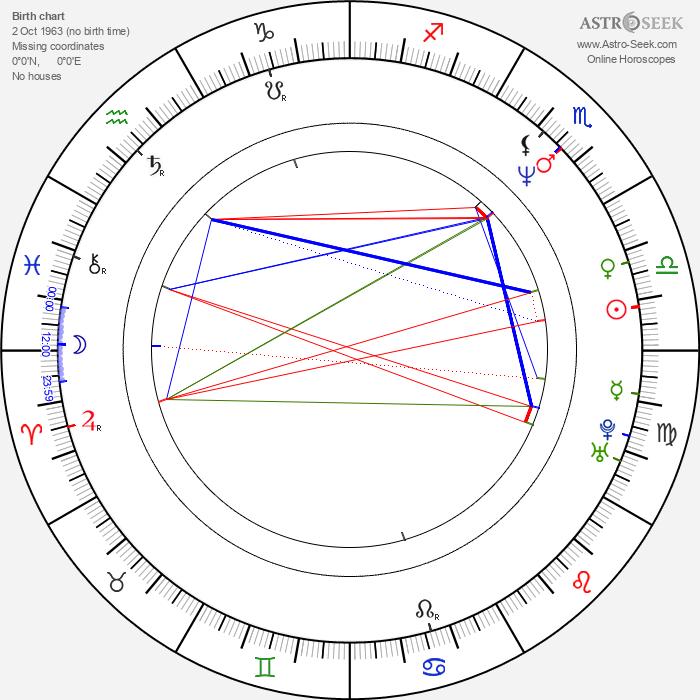 Daihachi Yoshida - Astrology Natal Birth Chart