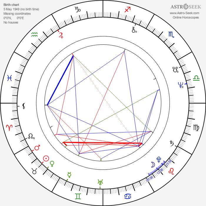 Daisuke Ban - Astrology Natal Birth Chart