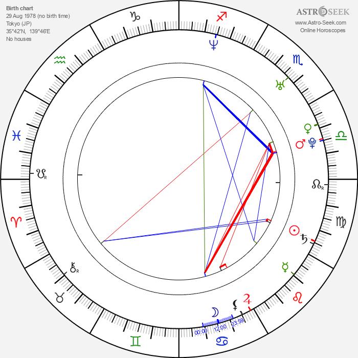 Daisuke Honda - Astrology Natal Birth Chart