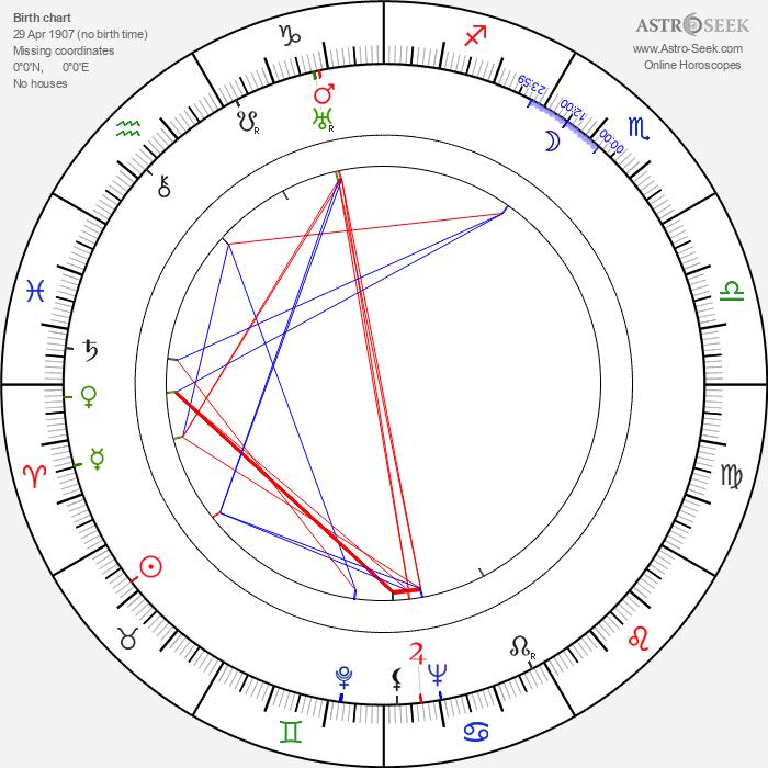 Daisy Earles - Astrology Natal Birth Chart