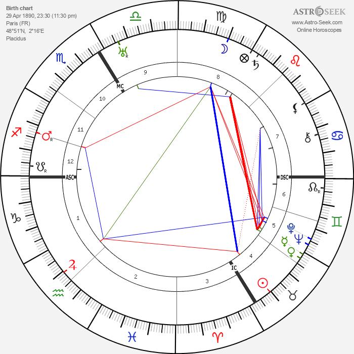 Daisy Fellowes - Astrology Natal Birth Chart