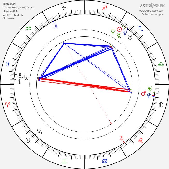 Daisy Fuentes - Astrology Natal Birth Chart