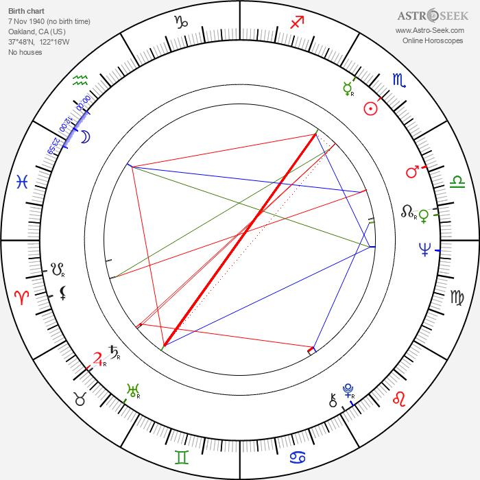 Dakin Matthews - Astrology Natal Birth Chart