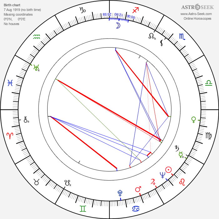 Dako Dakovski - Astrology Natal Birth Chart