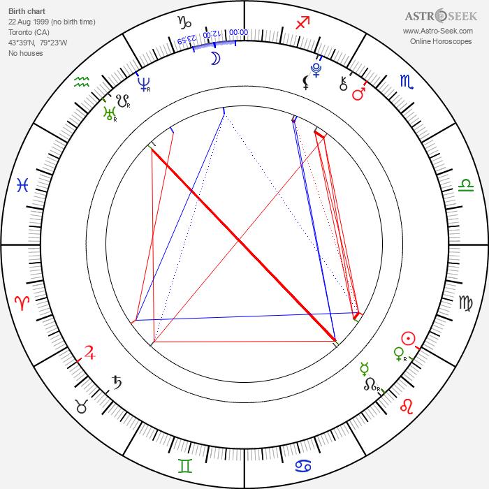Dakota Goyo - Astrology Natal Birth Chart