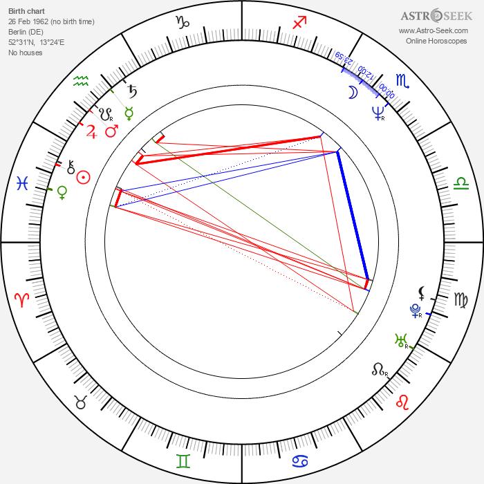 Daktari Lorenz - Astrology Natal Birth Chart