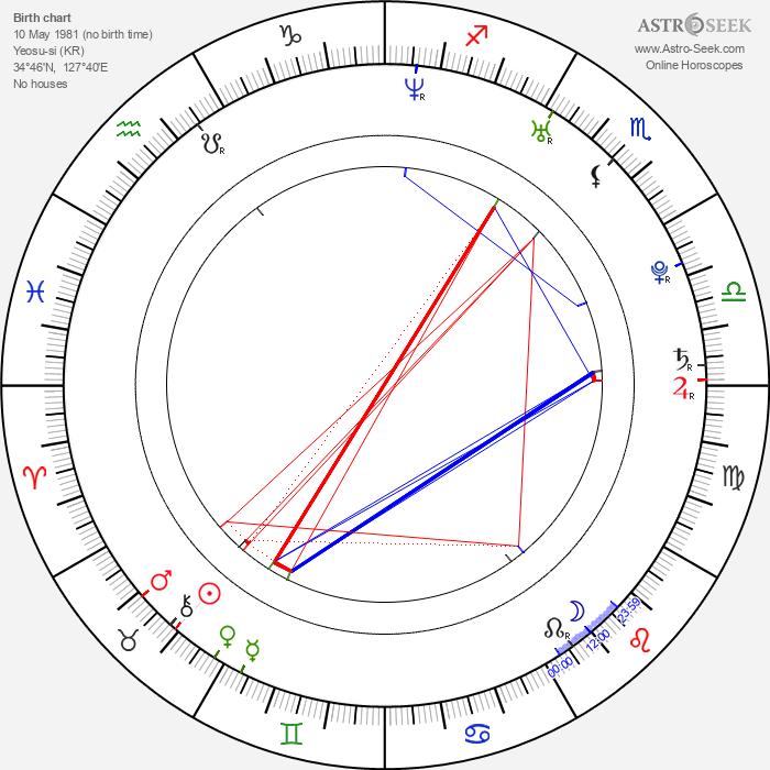 Dal-hwan Jo - Astrology Natal Birth Chart
