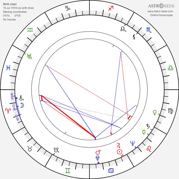 Dal McKennon - Astrology Natal Birth Chart