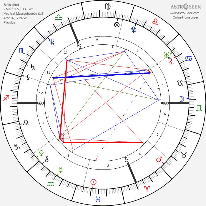 Dale Bozzio - Astrology Natal Birth Chart