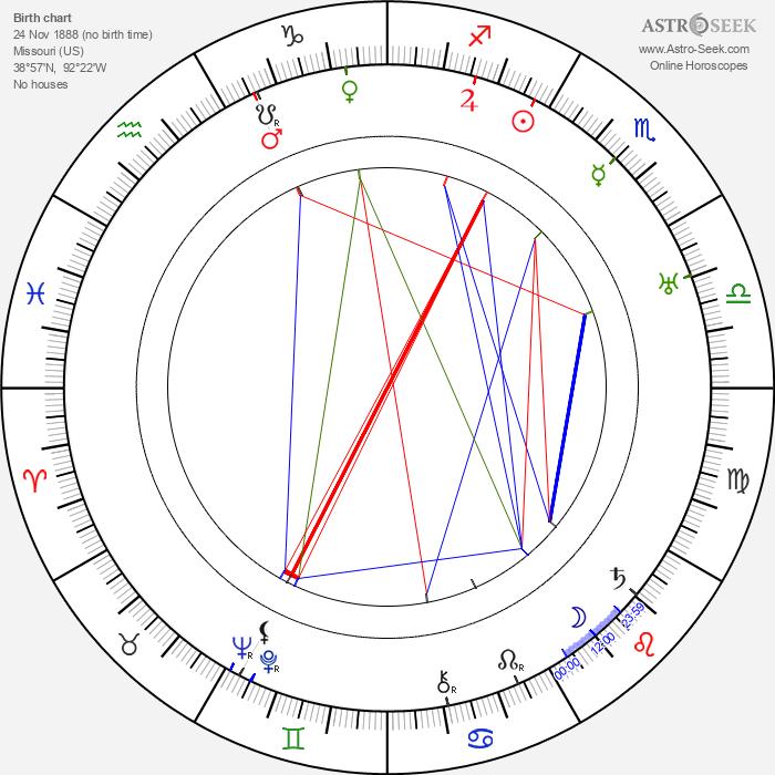 Dale Carnegie - Astrology Natal Birth Chart