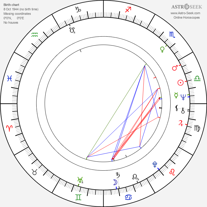 Dale Dye - Astrology Natal Birth Chart