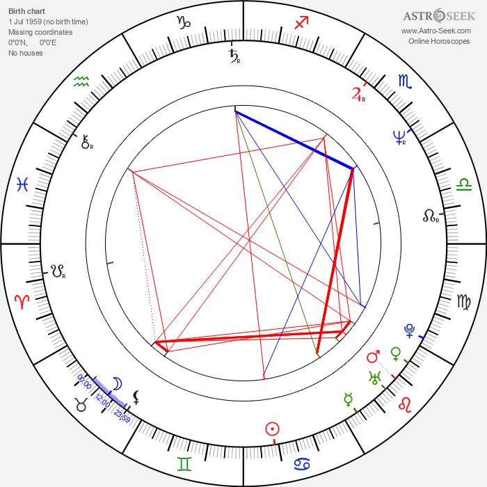 Dale Midkiff - Astrology Natal Birth Chart