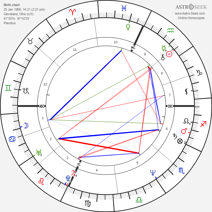 Dale Mohorcic - Astrology Natal Birth Chart